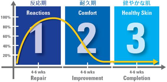 3つのプロセス
