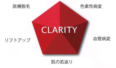クラリティの適応