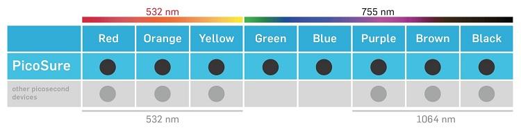 ピコシュアは全ての色に対応可能